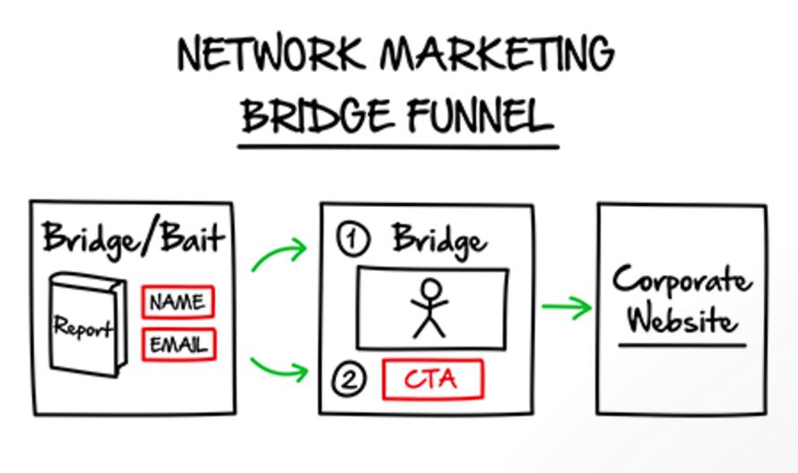 sito Web di incontri di network marketing
